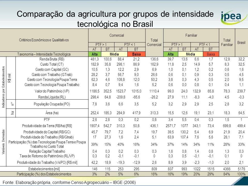Comparação da agricultura por grupos de intensidade tecnológica no Brasil