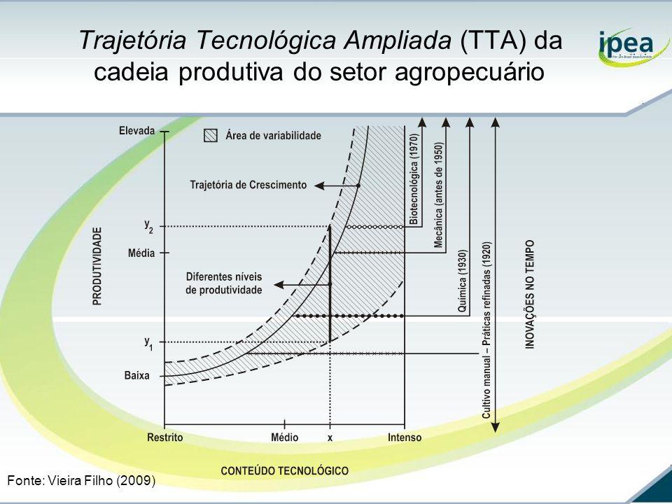 Trajetória Tecnológica Ampliada (TTA) da cadeia produtiva do setor agropecuário