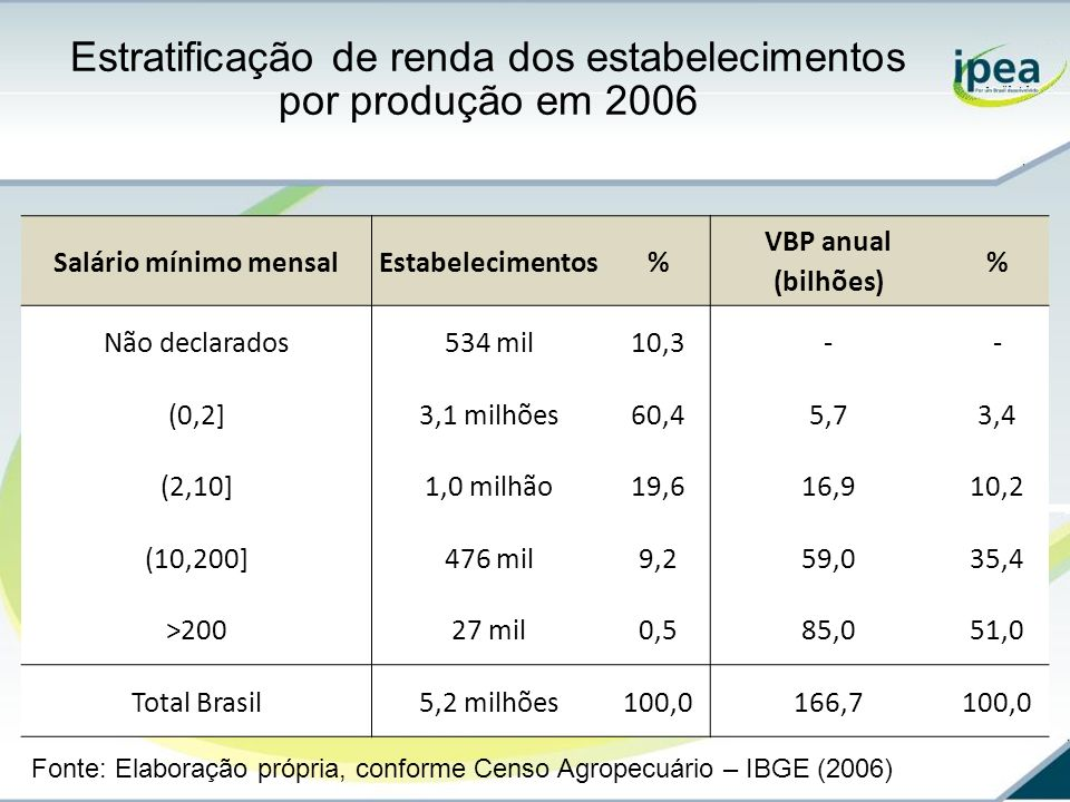 Estratificação de renda dos estabelecimentos por produção em 2006
