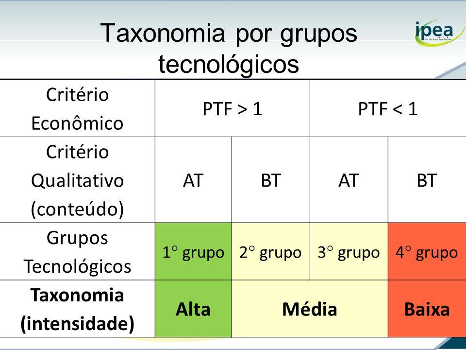Taxonomia por grupos tecnológicos