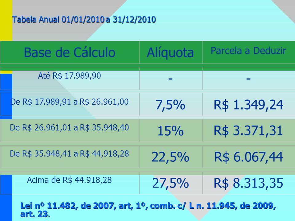 Base de Cálculo Alíquota - 7,5% R$ 1.349,24 15% R$ 3.371,31 22,5%