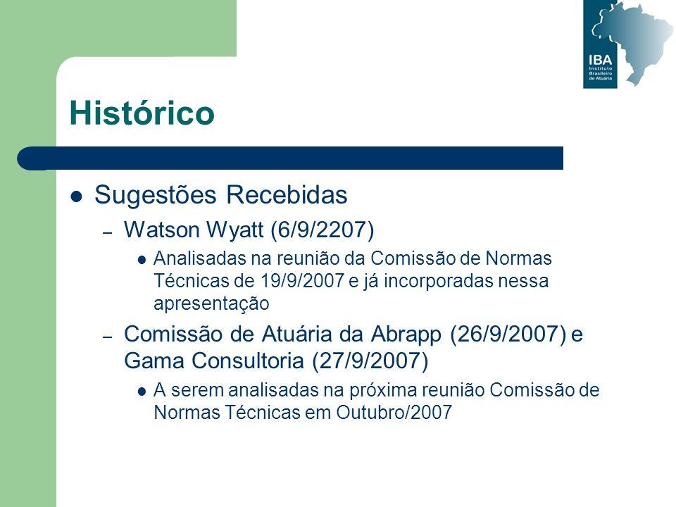 Histórico Sugestões Recebidas Watson Wyatt (6/9/2207)