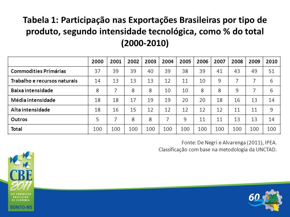 Tabela 1: Participação nas Exportações Brasileiras por tipo de produto, segundo intensidade tecnológica, como % do total (2000-2010)