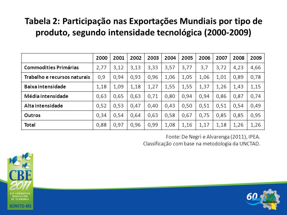 Tabela 2: Participação nas Exportações Mundiais por tipo de produto, segundo intensidade tecnológica (2000-2009)