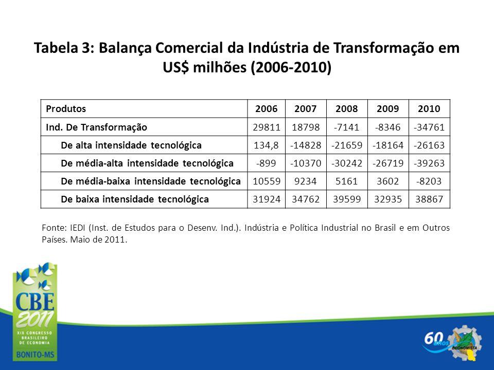 Tabela 3: Balança Comercial da Indústria de Transformação em US$ milhões (2006-2010)