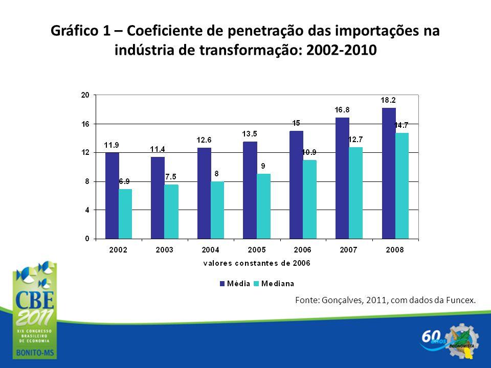 Gráfico 1 – Coeficiente de penetração das importações na indústria de transformação: 2002-2010