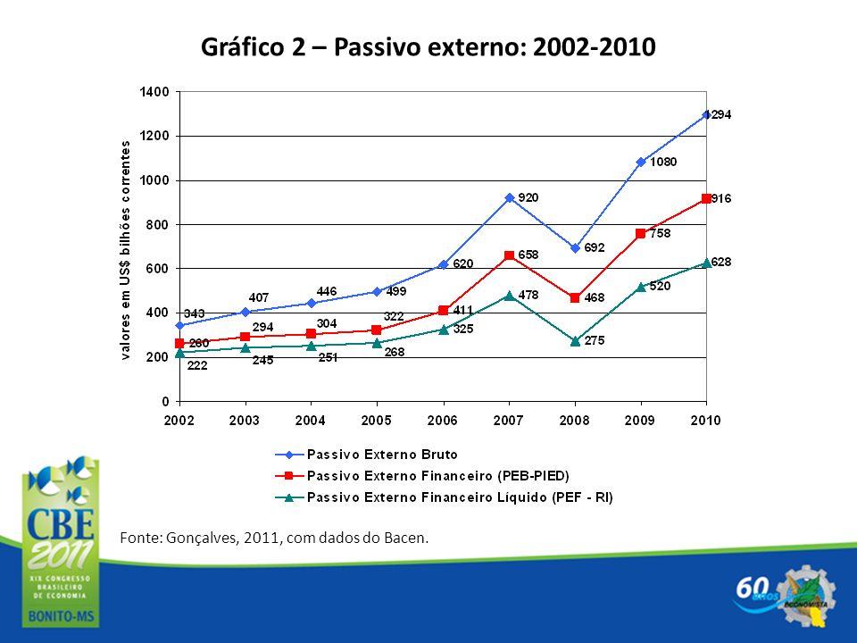 Gráfico 2 – Passivo externo: 2002-2010