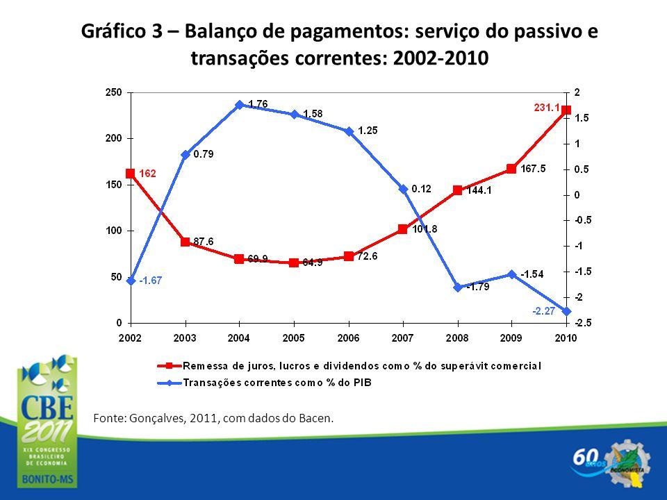 Gráfico 3 – Balanço de pagamentos: serviço do passivo e transações correntes: 2002-2010