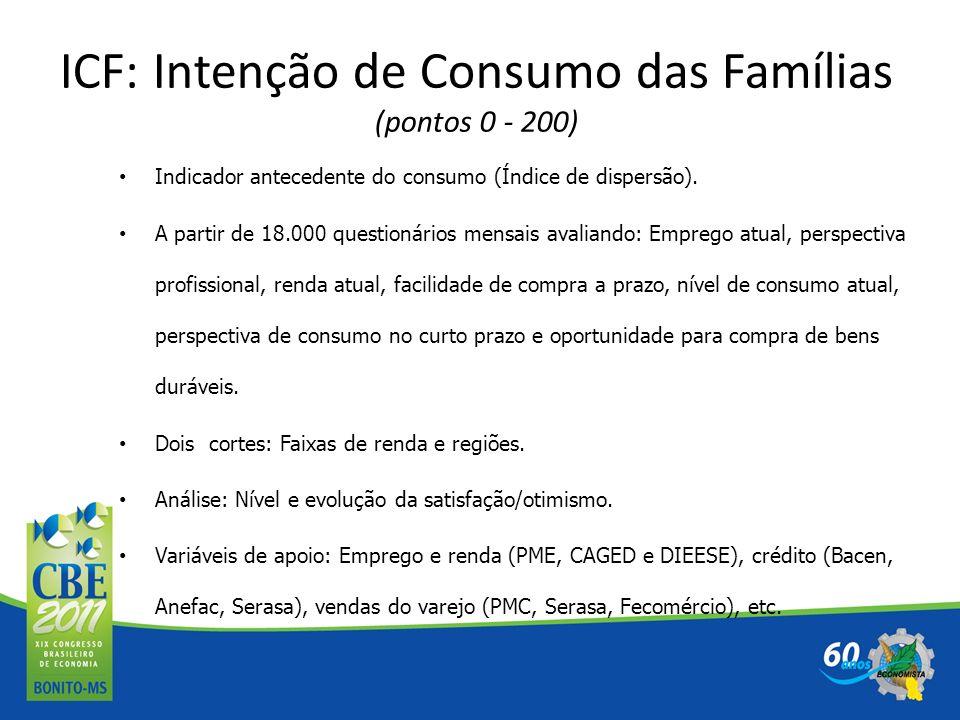 ICF: Intenção de Consumo das Famílias (pontos 0 - 200)
