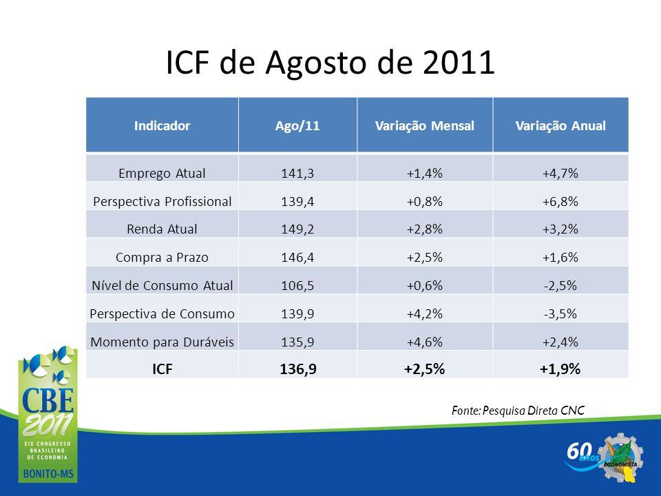 ICF de Agosto de 2011 ICF 136,9 +1,9% Indicador Ago/11 Variação Mensal