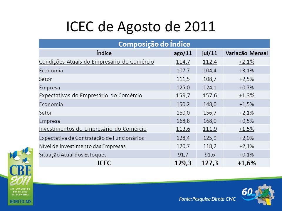 ICEC de Agosto de 2011 Composição do Índice ICEC 129,3 127,3 +1,6%