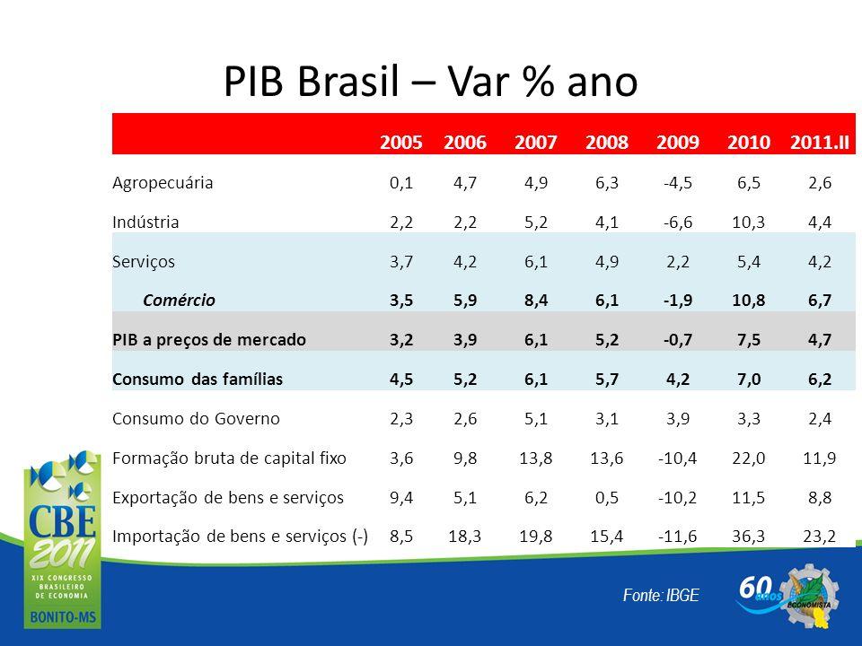 PIB Brasil – Var % ano 2005. 2006. 2007. 2008. 2009. 2010. 2011.II. Agropecuária. 0,1. 4,7.