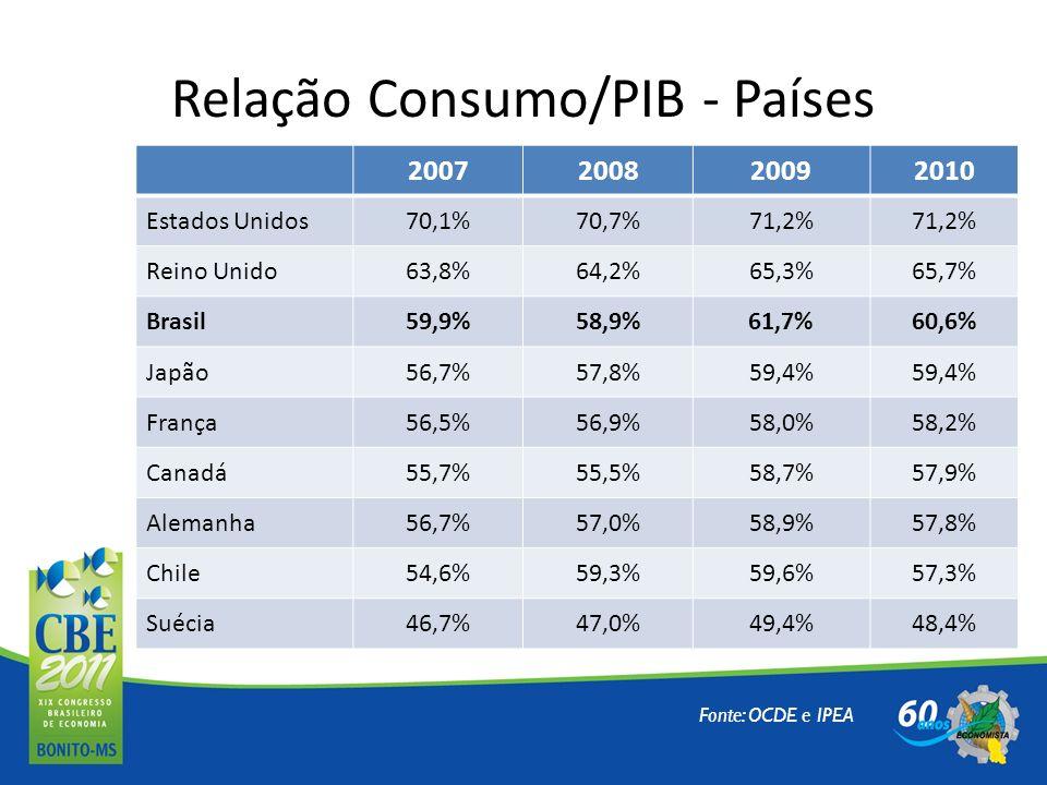 Relação Consumo/PIB - Países