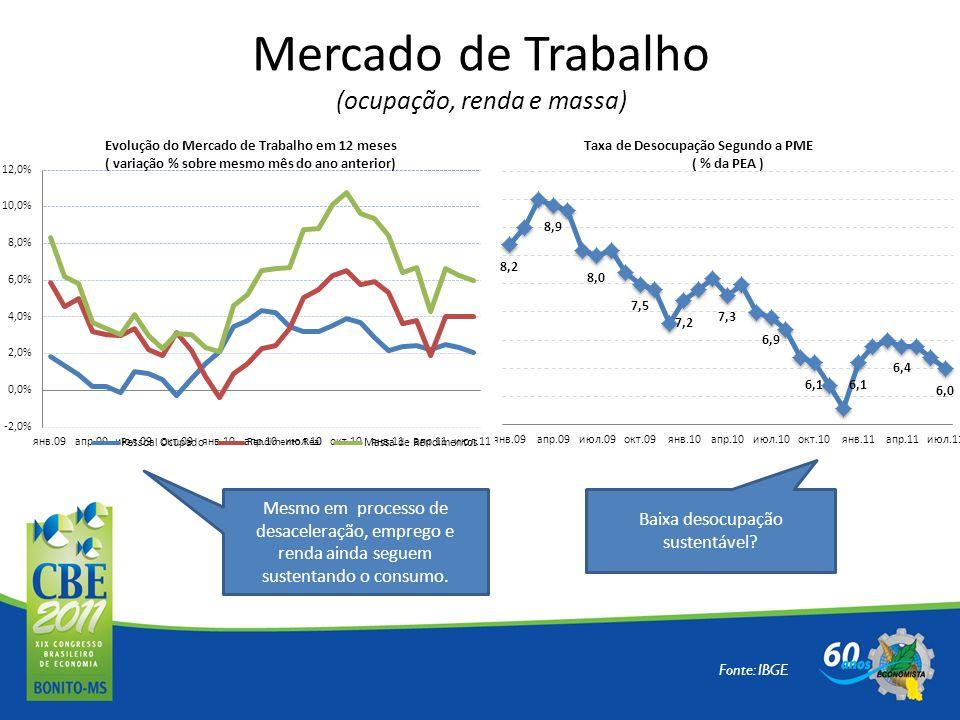 Mercado de Trabalho (ocupação, renda e massa)