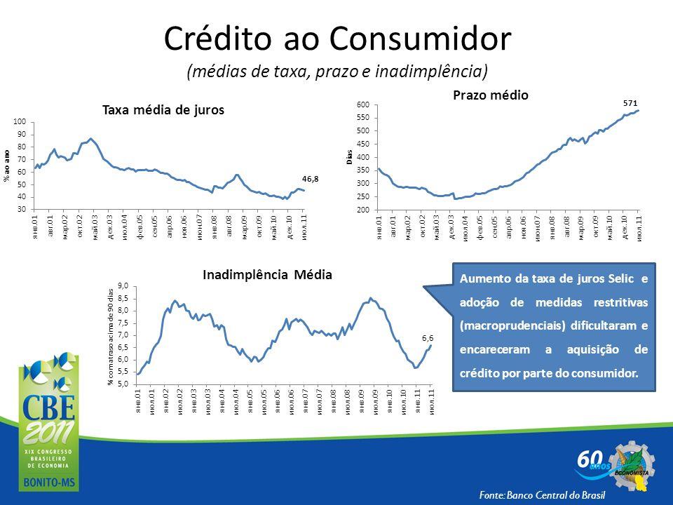 Crédito ao Consumidor (médias de taxa, prazo e inadimplência)