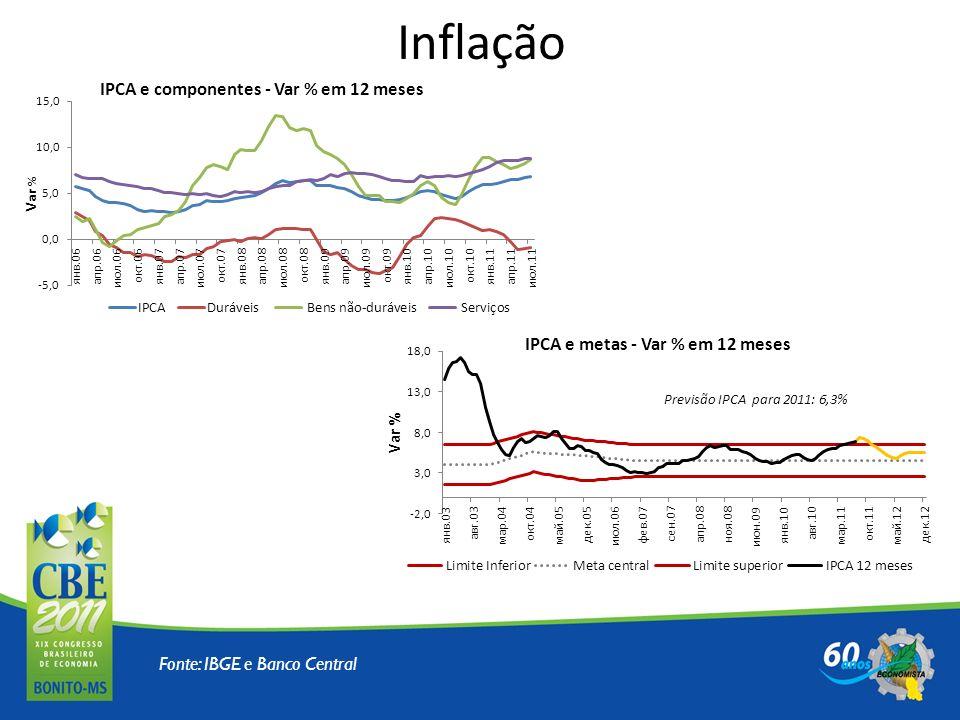 Inflação Fonte: IBGE e Banco Central
