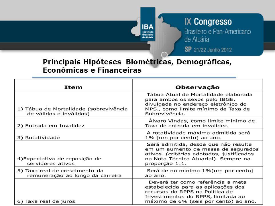 Principais Hipóteses Biométricas, Demográficas, Econômicas e Financeiras