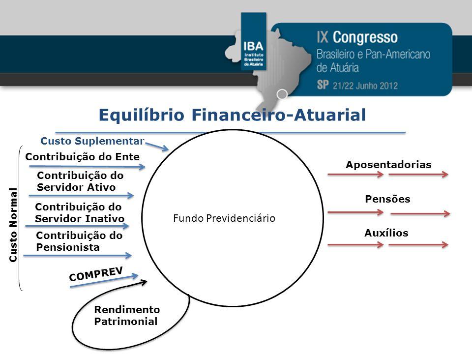Equilíbrio Financeiro-Atuarial