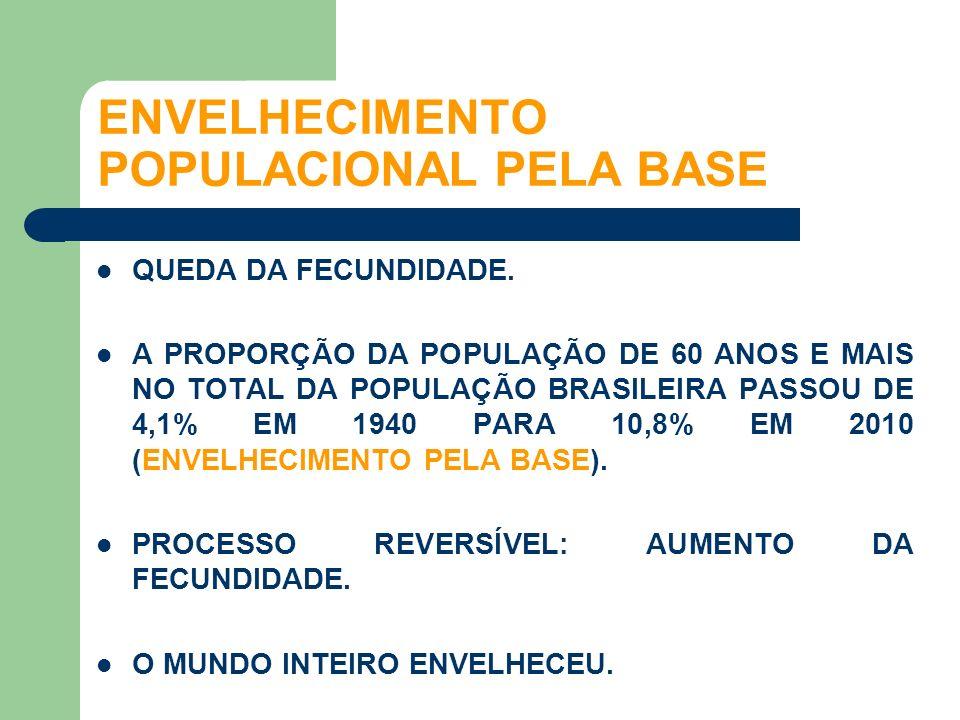 ENVELHECIMENTO POPULACIONAL PELA BASE
