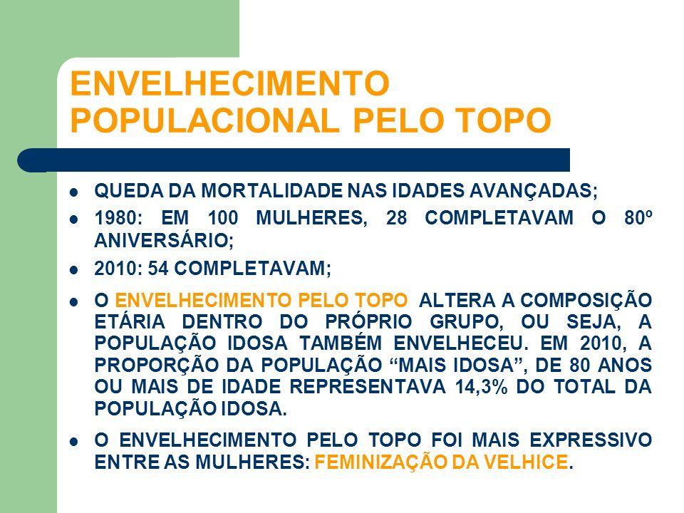 ENVELHECIMENTO POPULACIONAL PELO TOPO
