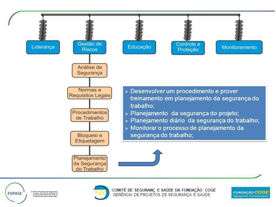 Planejamento da segurança do projeto;