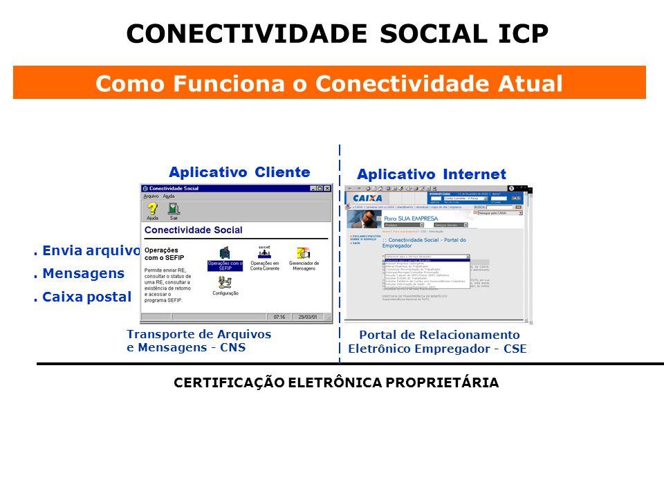 CONECTIVIDADE SOCIAL ICP Como Funciona o Conectividade Atual