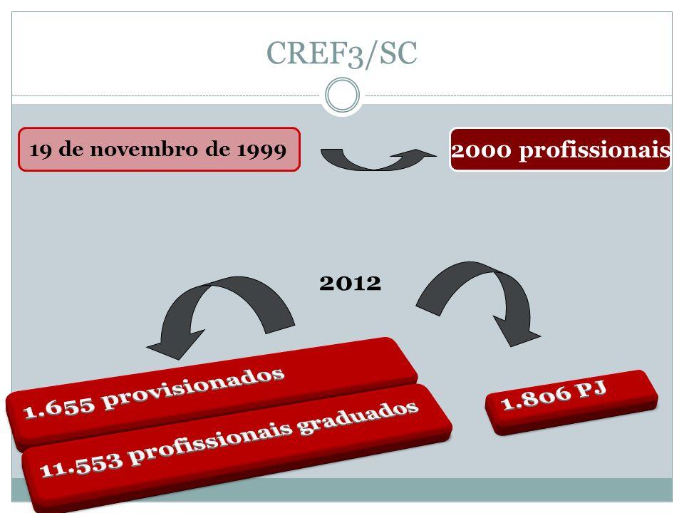 CREF3/SC 1.655 provisionados 2012 11.553 profissionais graduados