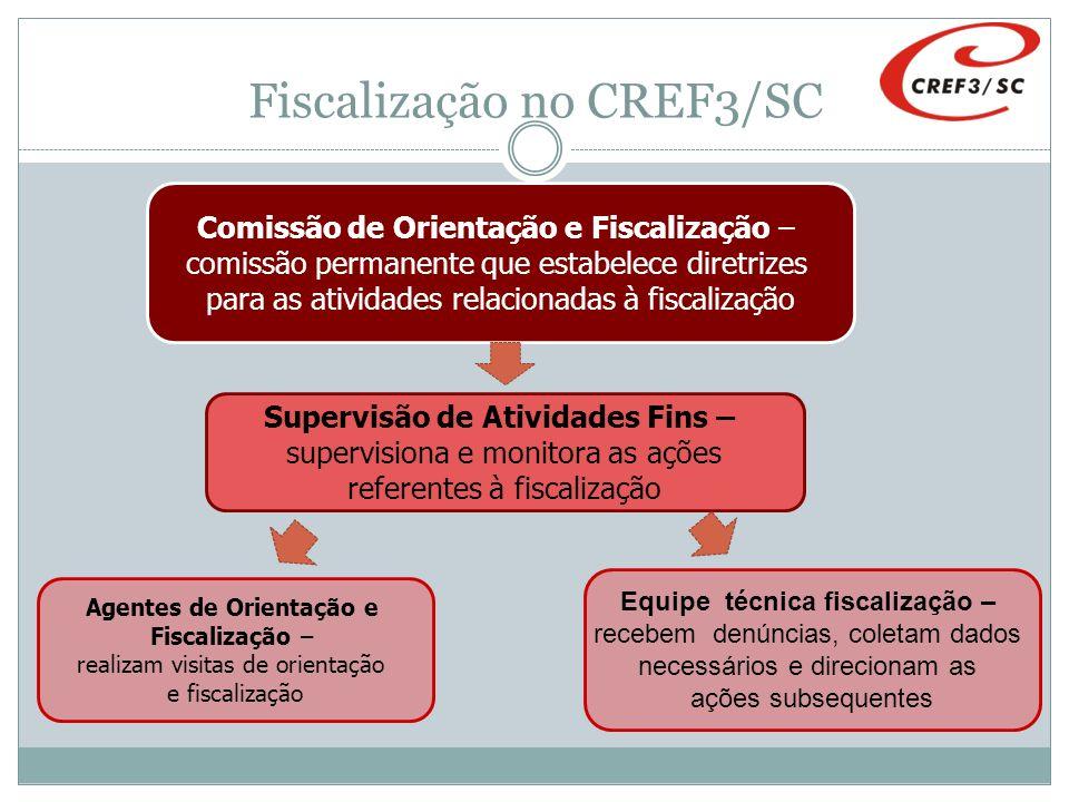 Fiscalização no CREF3/SC