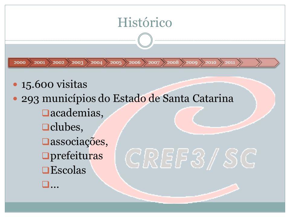 Histórico 15.600 visitas 293 municípios do Estado de Santa Catarina