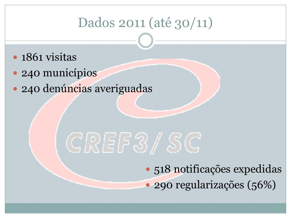 Dados 2011 (até 30/11) 1861 visitas 240 municípios
