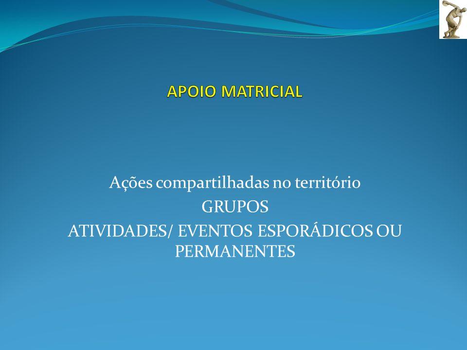 APOIO MATRICIAL Ações compartilhadas no território GRUPOS