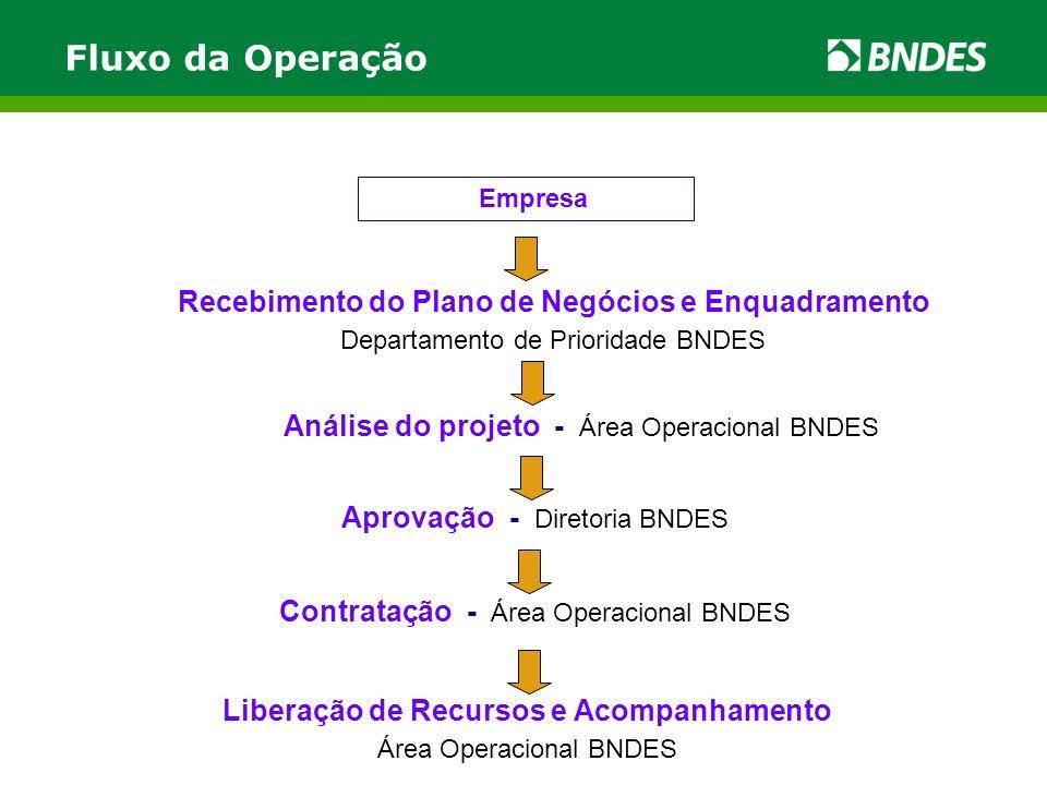 Fluxo da Operação Recebimento do Plano de Negócios e Enquadramento