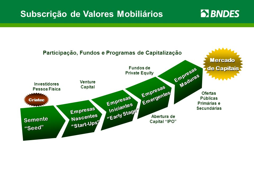 Subscrição de Valores Mobiliários