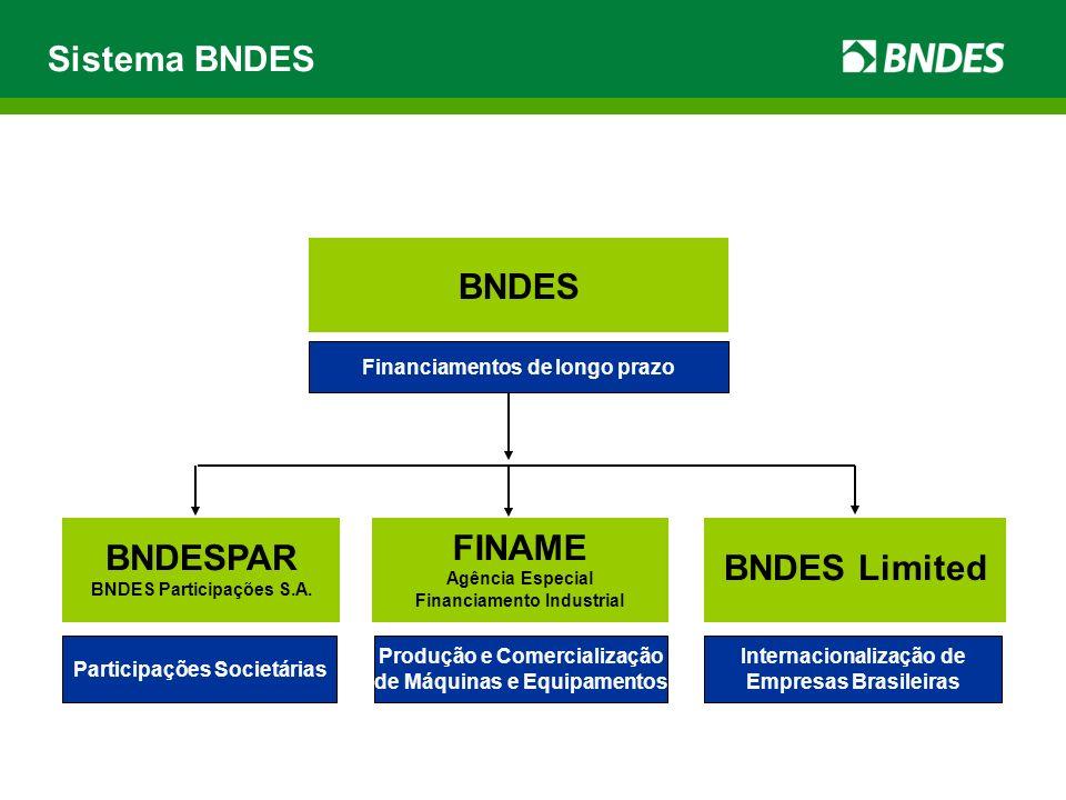 BNDES BNDESPAR FINAME BNDES Limited