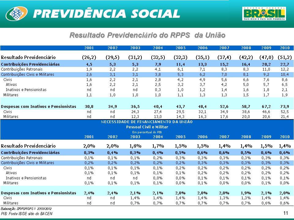 Resultado Previdenciário do RPPS da União