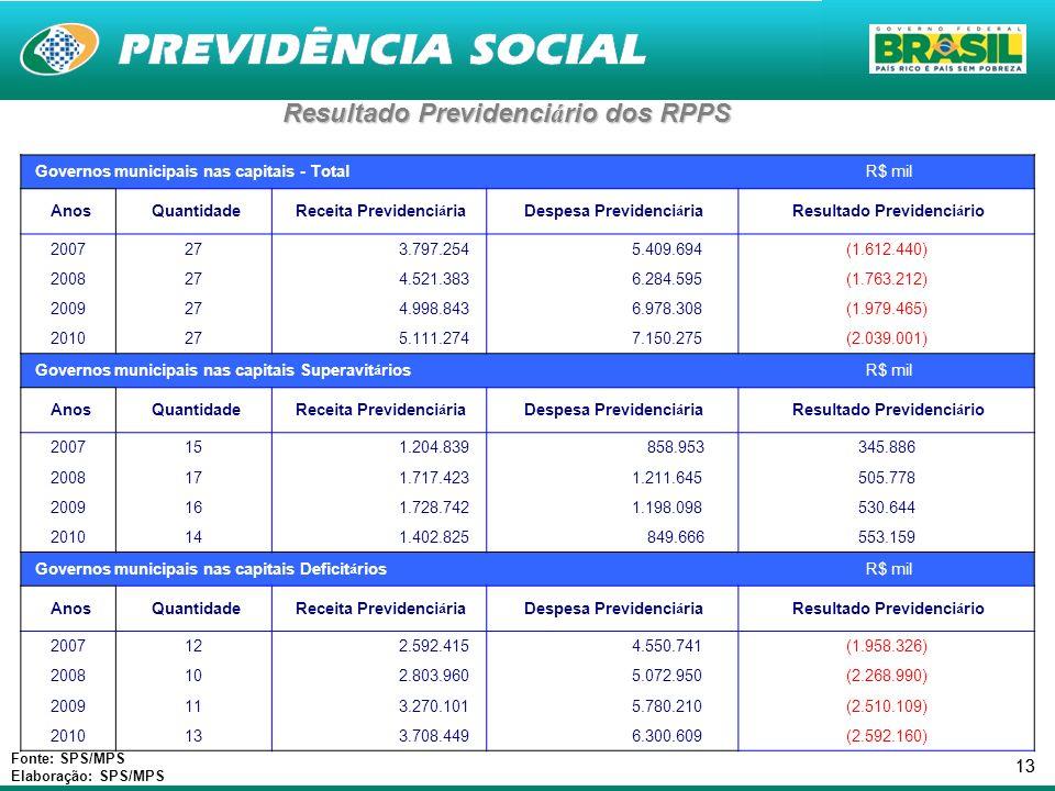 Resultado Previdenciário dos RPPS