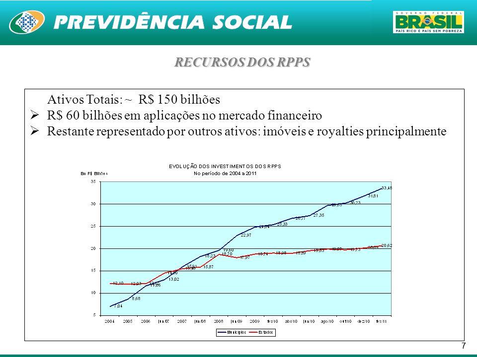 Ativos Totais: ~ R$ 150 bilhões