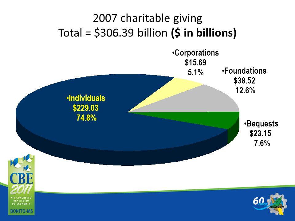2007 charitable giving Total = $306.39 billion ($ in billions)