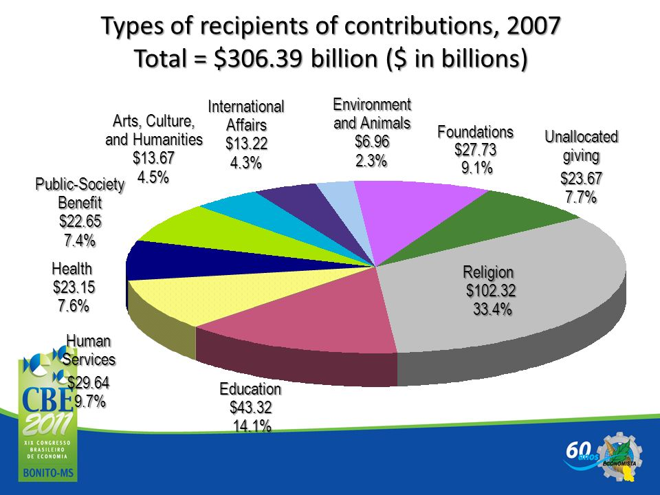 Types of recipients of contributions, 2007 Total = $306