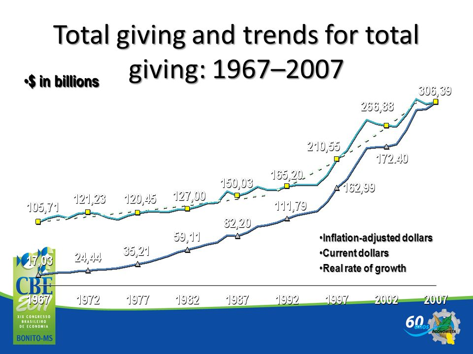 Total giving and trends for total giving: 1967–2007
