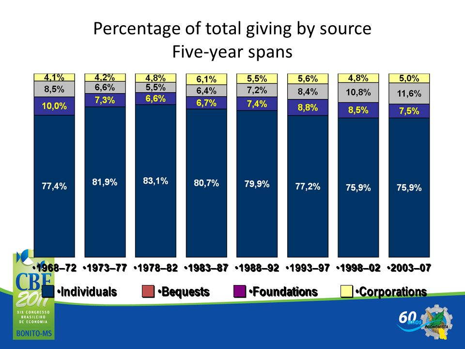Percentage of total giving by source Five-year spans