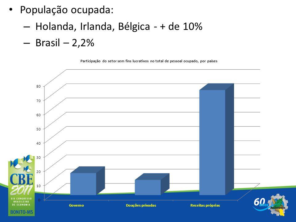 População ocupada: Holanda, Irlanda, Bélgica - + de 10% Brasil – 2,2%
