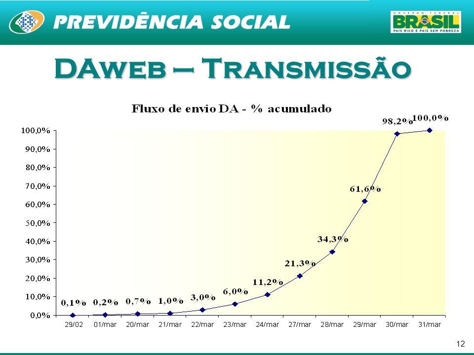 DAweb – Transmissão