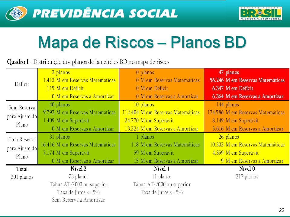 Mapa de Riscos – Planos BD