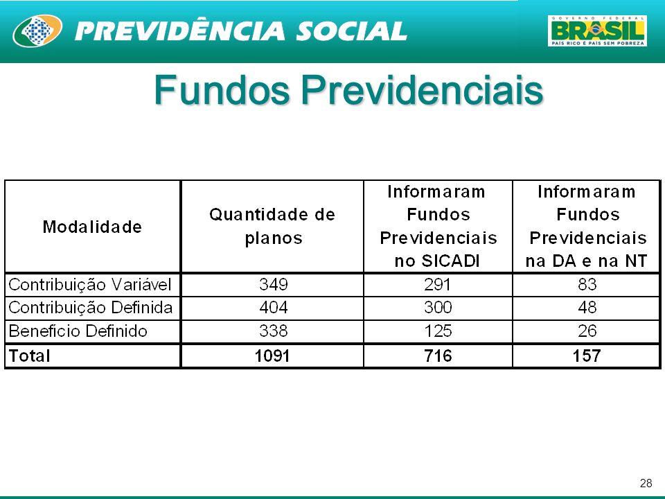Fundos Previdenciais