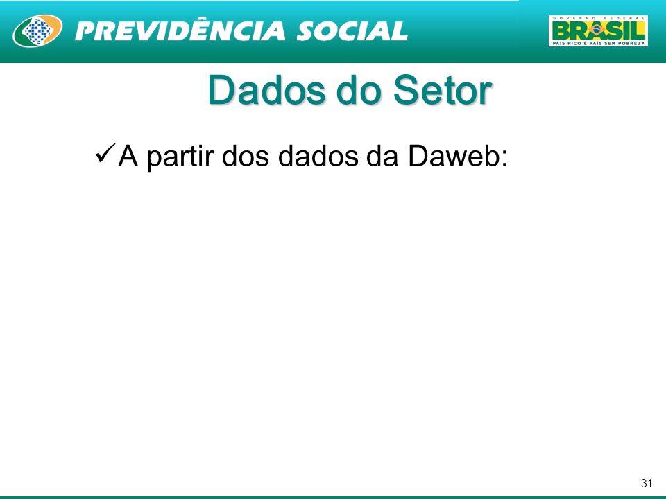 Dados do Setor A partir dos dados da Daweb: