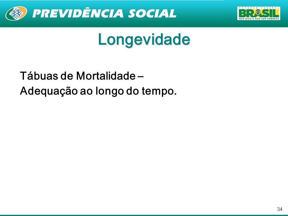 Longevidade Tábuas de Mortalidade – Adequação ao longo do tempo.