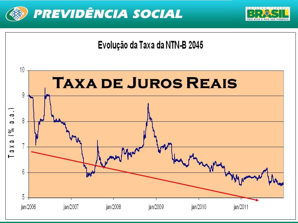 Taxa de Juros Reais