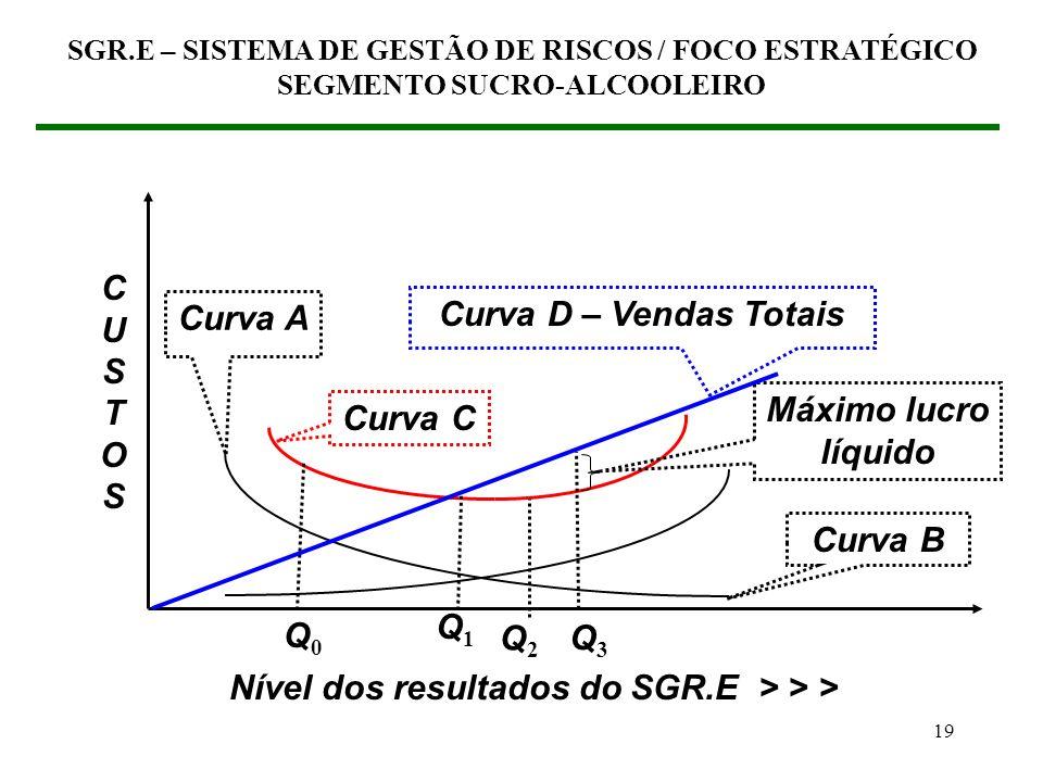Nível dos resultados do SGR.E > > >