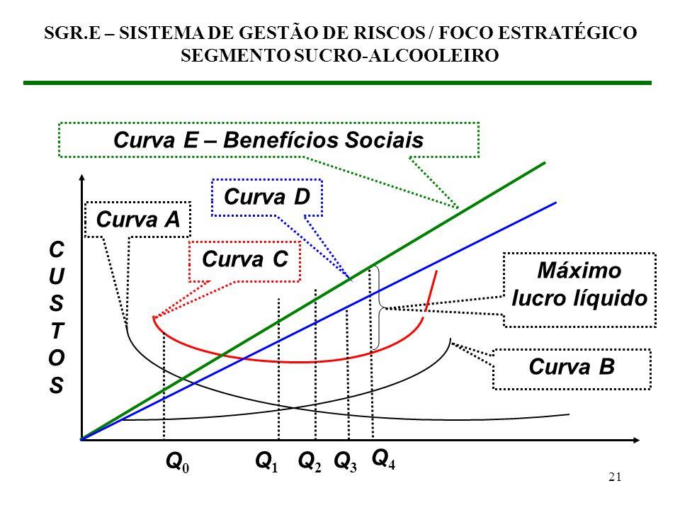 Curva E – Benefícios Sociais